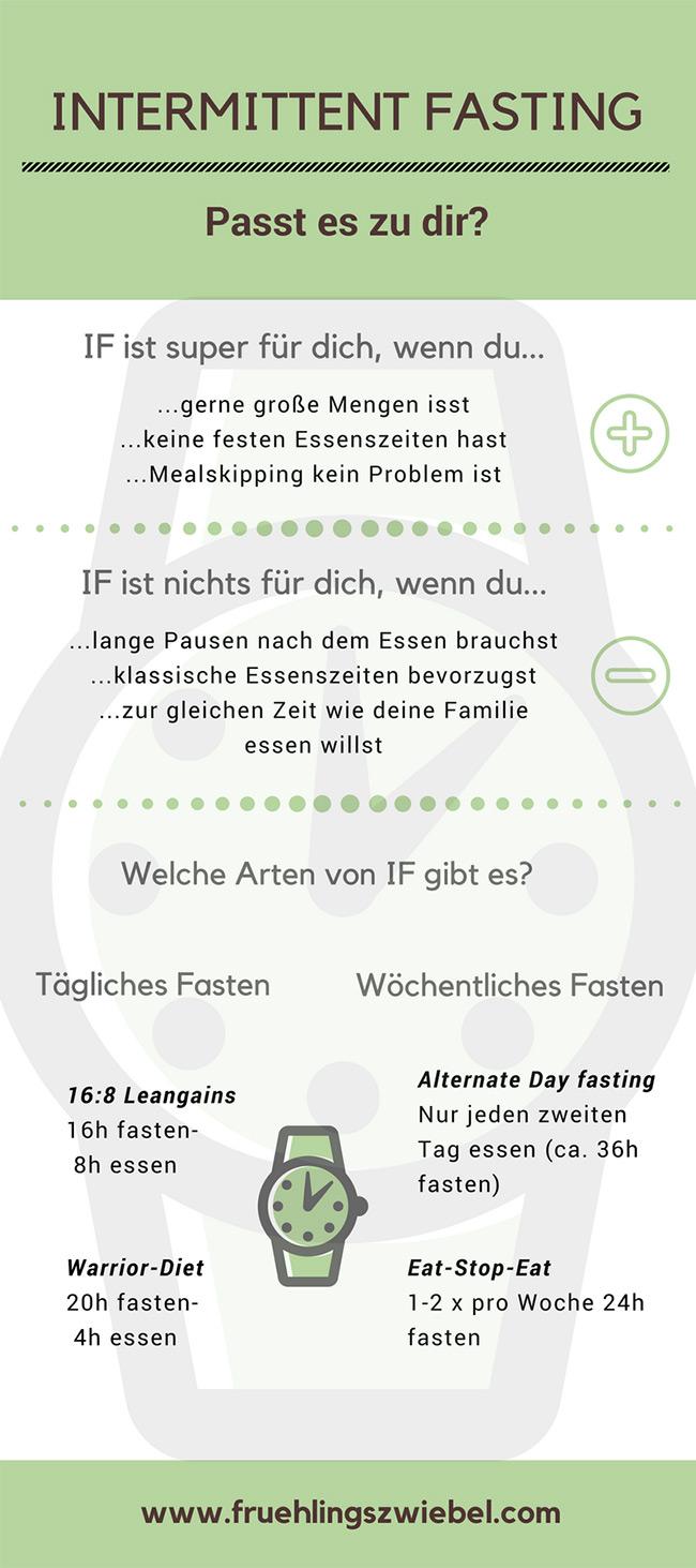 Intermittent-Fasting-Infografik