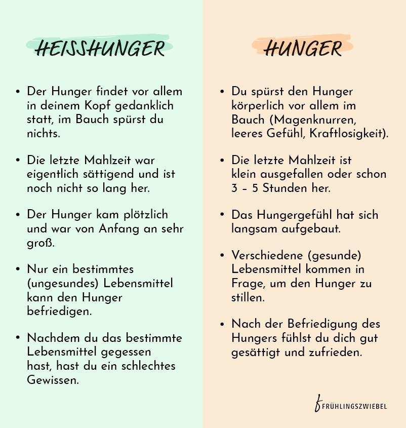 Unterschied von Hunger und Heißhunger