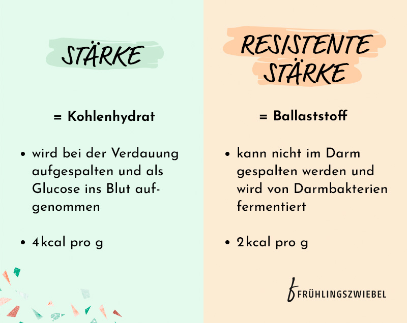 Unterschied von Stärke und resistenter Stärke